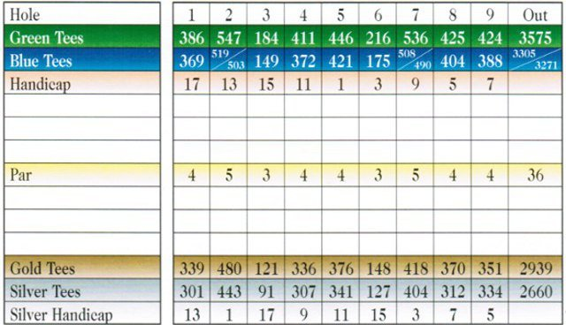 Charlotte National Golf Club, Scorecard,  Holes 1-9