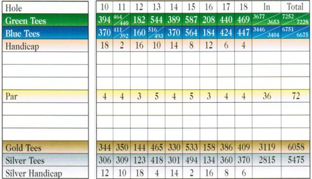 Charlotte National Golf Club, Scorecard,  Holes 10-18